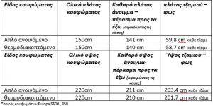 Διαστάσεις δίφυλλων ανοιγόμενων ανακλινόμενων κουφωμάτων