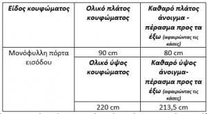 Διαστάσεις πορτών εισόδων και κουζινοπορτών